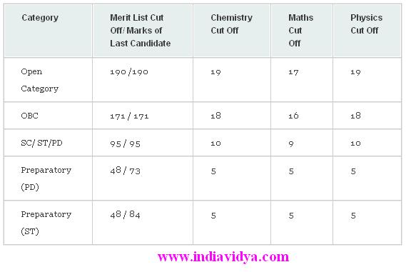 IIT JEE Marks and Ranks Cut Offs
