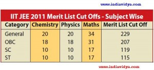 JEE 2011 Merit List Cut Offs for Maths, Chemistry and Physics