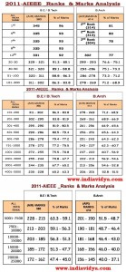 AIEEE 2011 Engineering Marks Vs Ranks Analysis