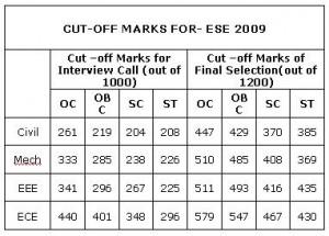 UPSC ESE Cut Off Marks