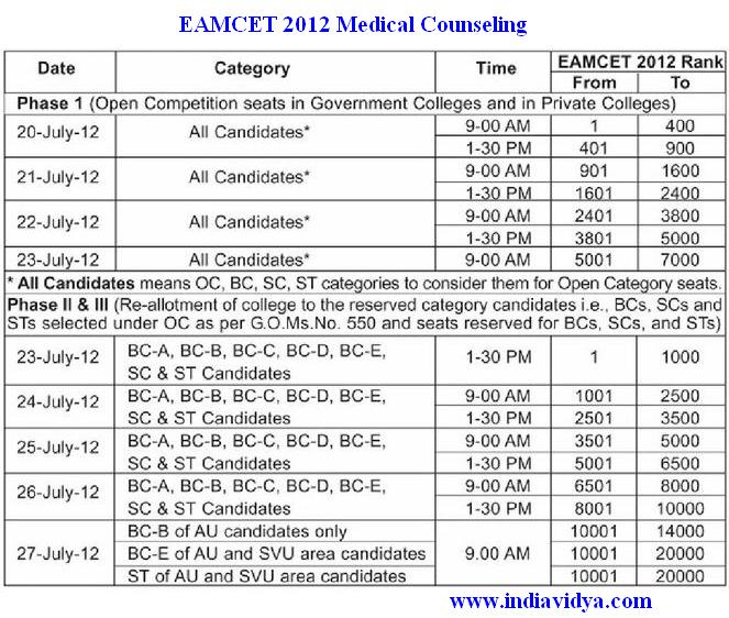 MBBS and BDS Counseling 2012-13