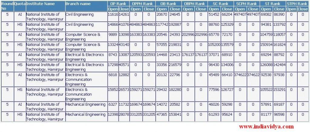 NIT Hamirpur Last ranks