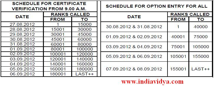 EAMCET 2012 rank wise counseling schedule