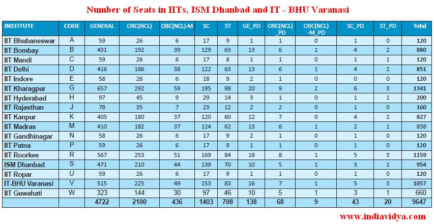 Category wise seats in IITs