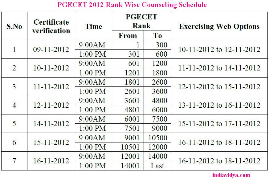 pgecet rank wise counseling 2012