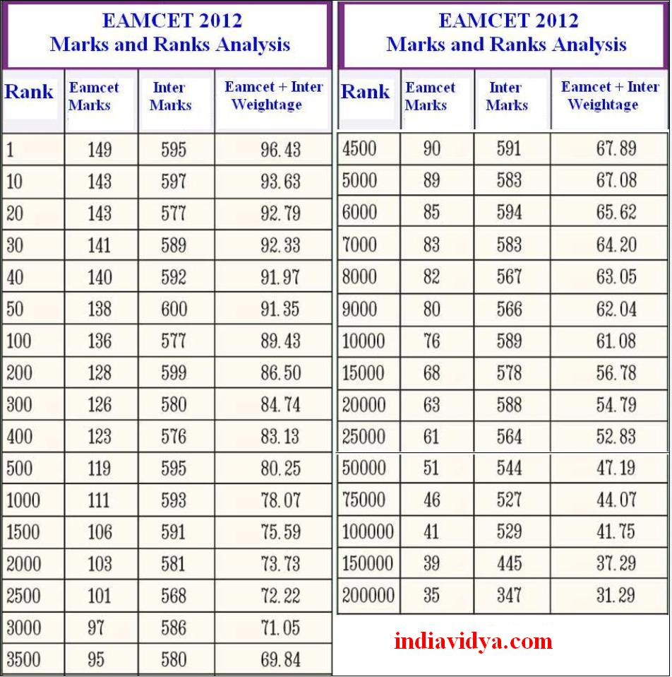 EAMCET 2013 Rank Predictions