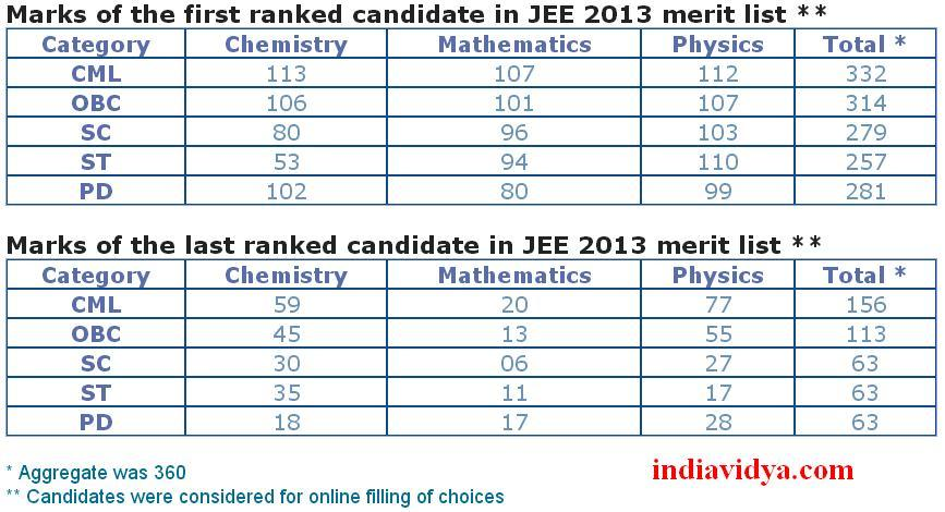 JEE First and Last Ranks