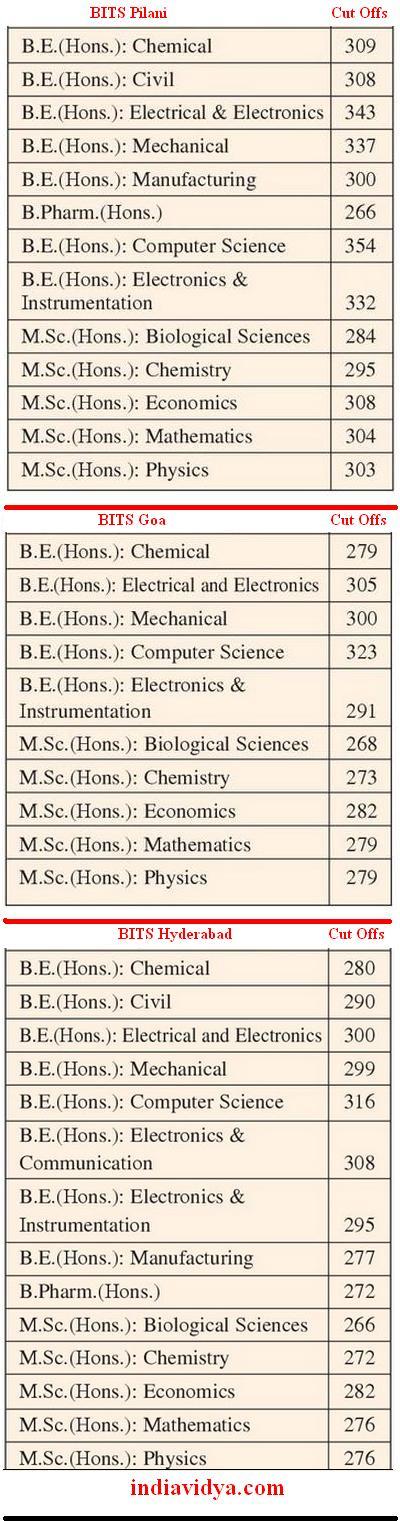 BITS Cut Offs 2013