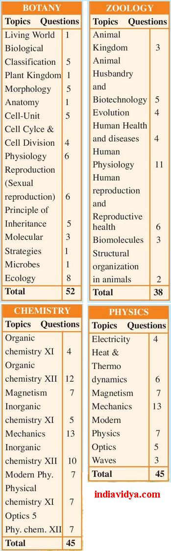Neet 1 weightage for topics in physics chemistry botany and neet 1 weightage malvernweather Images