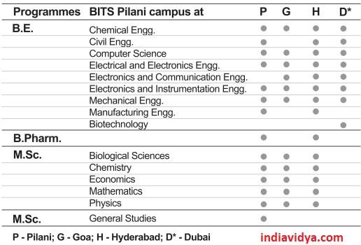 BITS Pilani Courses