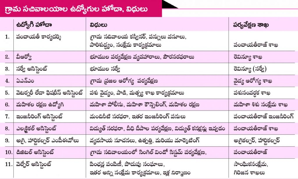 Grama Sachivalayam Written Exam Pattern and Syllabus details